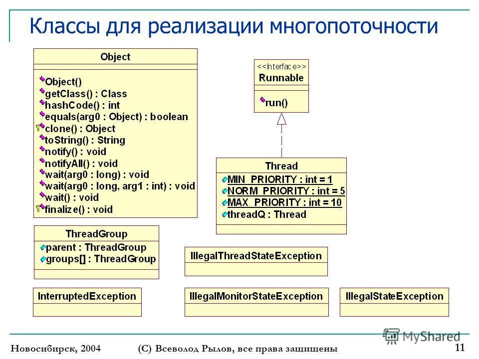 Новосибирск, 2004 (С) Всеволод Рылов, все права защищены 11 Классы для реализации многопоточности