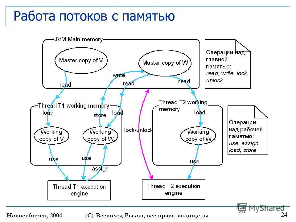 Новосибирск, 2004 (С) Всеволод Рылов, все права защищены 24 Работа потоков с памятью