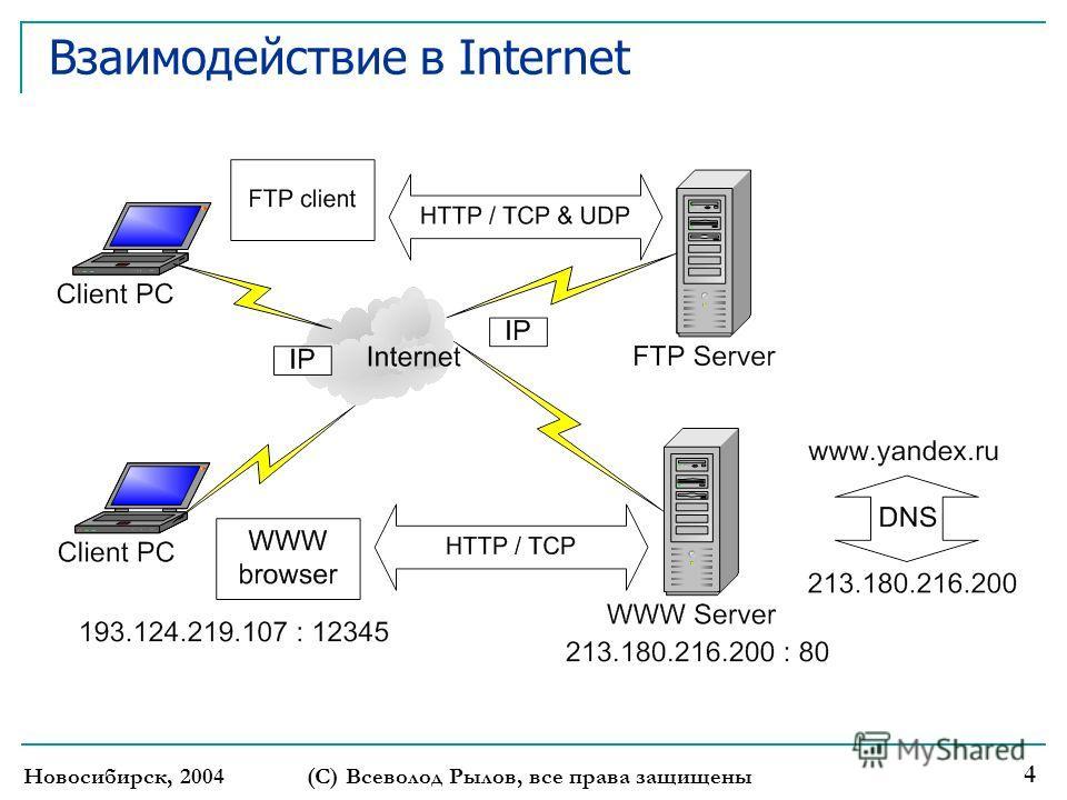 Новосибирск, 2004 (С) Всеволод Рылов, все права защищены 4 Взаимодействие в Internet
