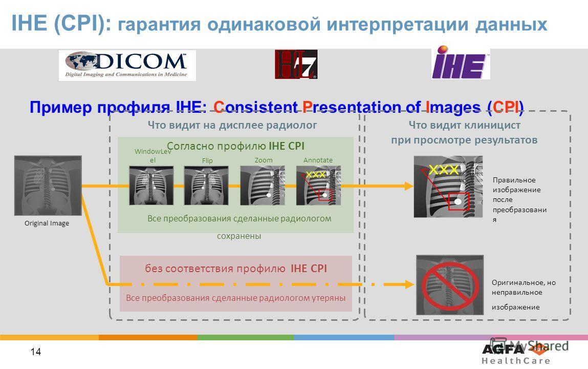 14 IHE (CPI): гарантия одинаковой интерпретации данных Пример профиля IHE: Consistent Presentation of Images (CPI) Согласно профилю IHE CPI Все преобразования сделанные радиологом сохранены Все преобразования сделанные радиологом утеряны без соответс