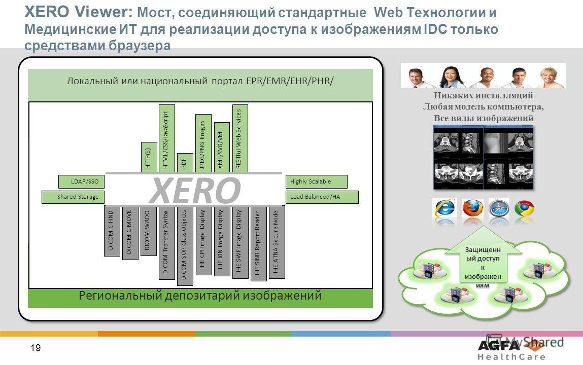 19 Локальный или национальный портал EPR/EMR/EHR/PHR/ Региональный депозитарий изображений URL интерфейс IHE, DICOM интерфейсы XERO Viewer: Мост, соединяющий стандартные Web Технологии и Медицинские ИТ для реализации доступа к изображениям IDC только
