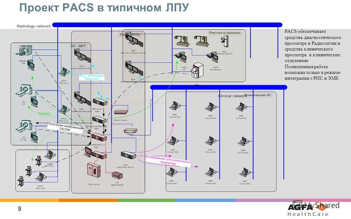 9 Проект PACS в типичном ЛПУ PACS обеспечивает средства диагностического просмотра в Радиологии и средства клинического просмотра в клинических отделениях Полноценная работа возможна только в режиме интеграции с РИС и ЭМК