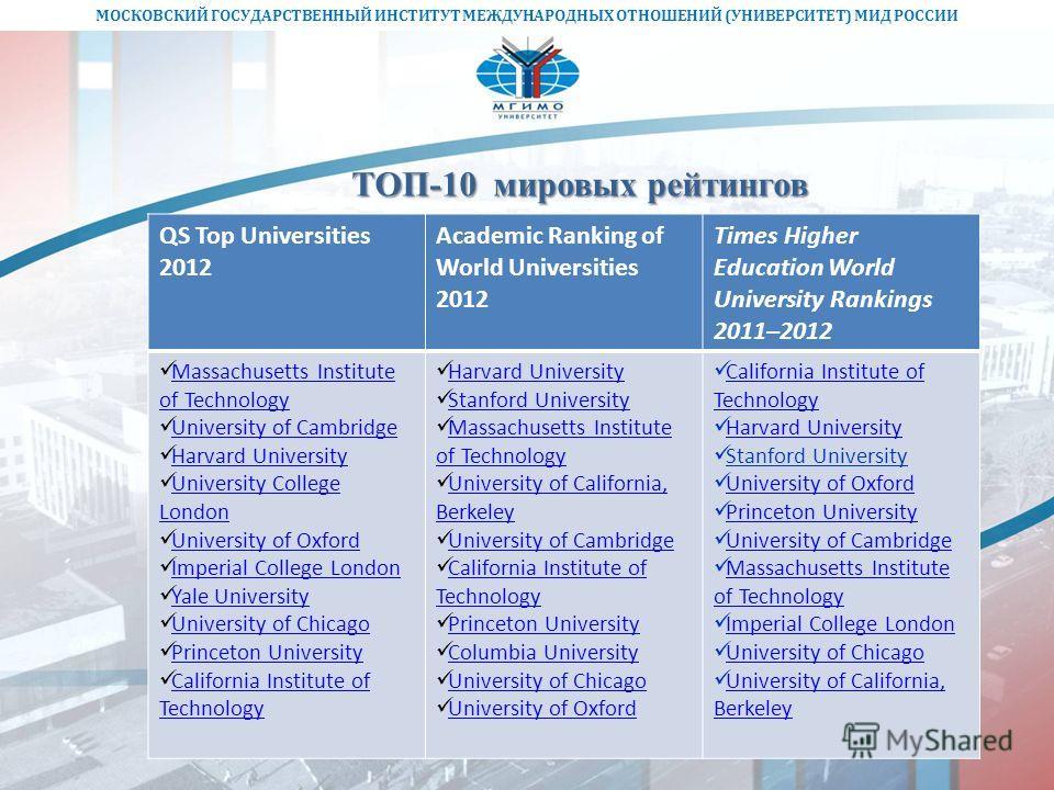 МОСКОВСКИЙ ГОСУДАРСТВЕННЫЙ ИНСТИТУТ МЕЖДУНАРОДНЫХ ОТНОШЕНИЙ (УНИВЕРСИТЕТ) МИД РОССИИ ТОП-10 мировых рейтингов QS Top Universities 2012 Academic Ranking of World Universities 2012 Times Higher Education World University Rankings 2011–2012 Massachusett