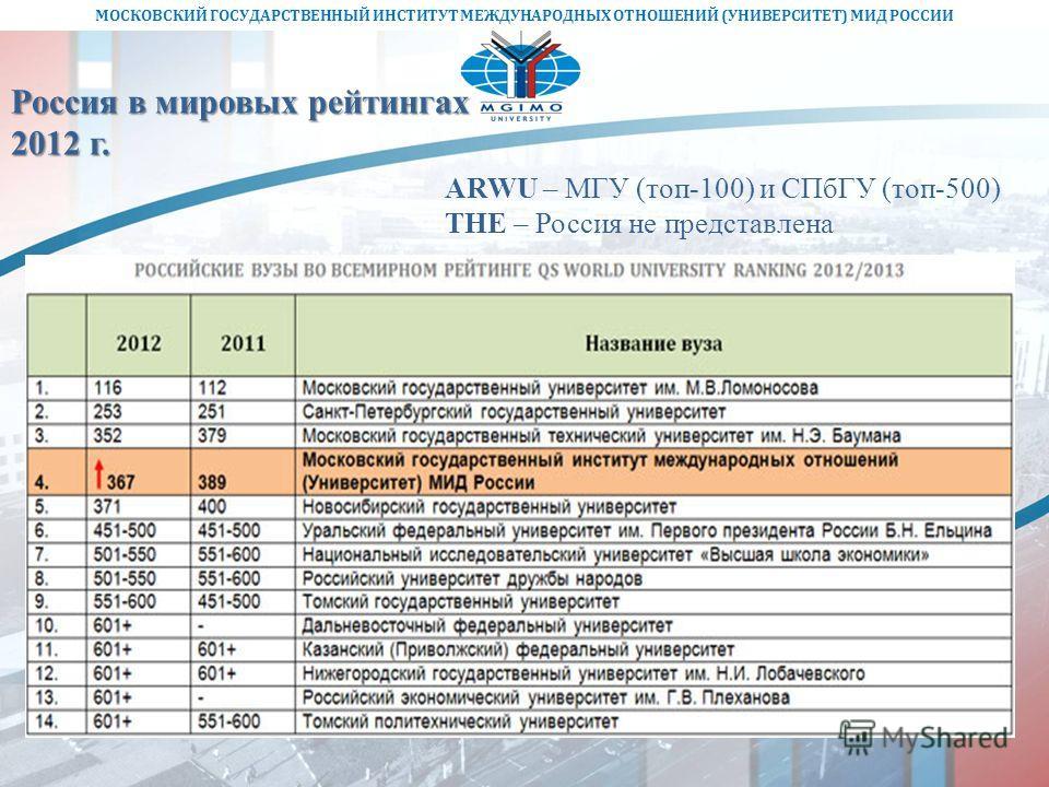 МОСКОВСКИЙ ГОСУДАРСТВЕННЫЙ ИНСТИТУТ МЕЖДУНАРОДНЫХ ОТНОШЕНИЙ (УНИВЕРСИТЕТ) МИД РОССИИ Россия в мировых рейтингах 2012 г. ARWU – МГУ (топ-100) и СПбГУ (топ-500) THE – Россия не представлена