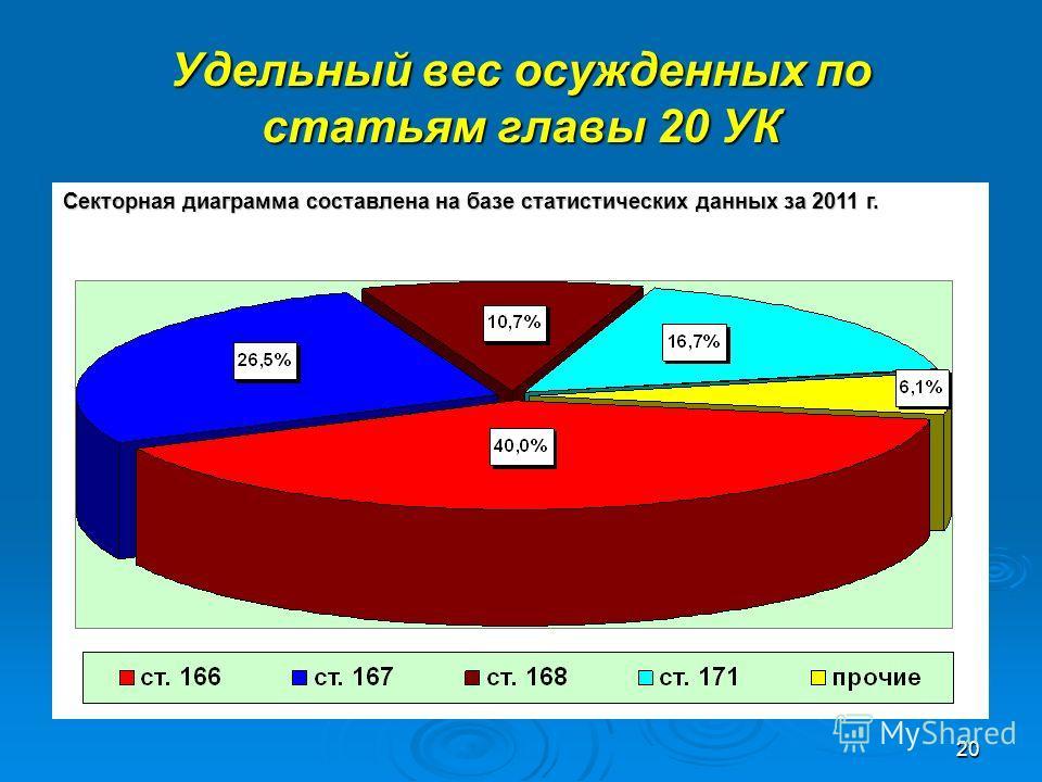 20 Удельный вес осужденных по статьям главы 20 УК Секторная диаграмма составлена на базе статистических данных за 2011 г.