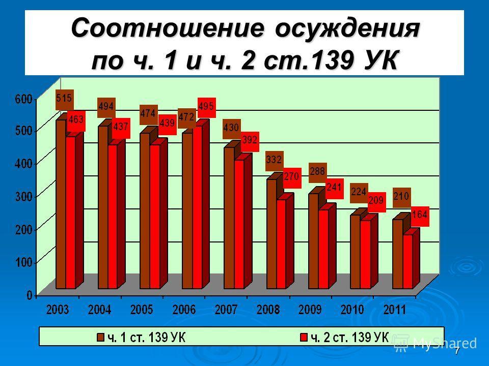 7 Соотношение осуждения по ч. 1 и ч. 2 ст.139 УК