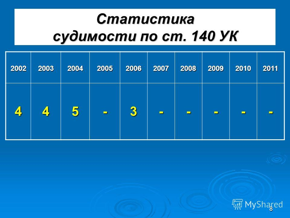 8 Статистика судимости по ст. 140 УК 2002200320042005200620072008200920102011 445-3-----
