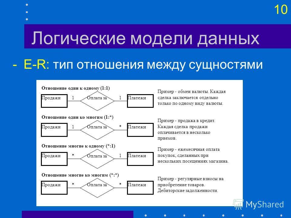 10 Логические модели данных -E-R: тип отношения между сущностями ПлатежиПродажи Оплата за 11 ПлатежиПродажи Оплата за *1 ПлатежиПродажи Оплата за 1* ПлатежиПродажи Оплата за ** Отношение один к одному (1:1) Отношение один ко многим (1:*) Отношение мн
