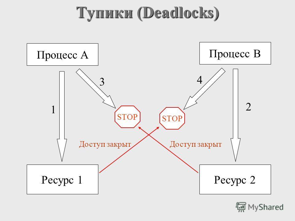Тупики (Deadlocks) Процесс A Процесс B Ресурс 1Ресурс 2 STOP Доступ закрыт 1 2 3 4