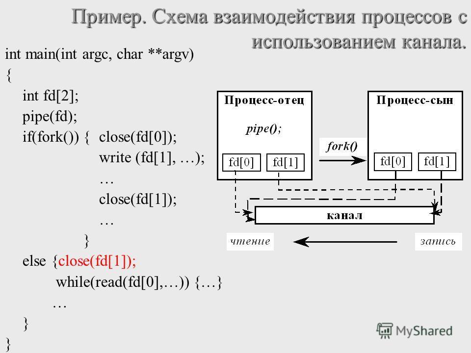 Пример. Схема взаимодействия процессов с использованием канала. int main(int argc, char **argv) { int fd[2]; pipe(fd); if(fork()) {close(fd[0]); write (fd[1], …); … close(fd[1]); … } else {close(fd[1]); while(read(fd[0],…)){…} … }