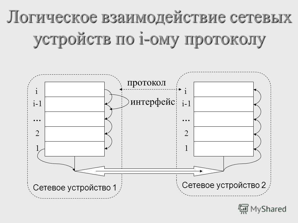 Логическое взаимодействие сетевых устройств по i-ому протоколу i i-1 … 2 1 Сетевое устройство 1 i i-1 … 2 1 Сетевое устройство 2 протокол интерфейс