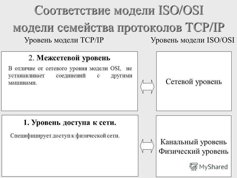 Соответствие модели ISO/OSI модели семейства протоколов TCP/IP Уровень модели TCP/IPУровень модели ISO/OSI 1. Уровень доступа к сети. Канальный уровень Физический уровень Специфицирует доступ к физической сети. 2. Межсетевой уровень Сетевой уровень В