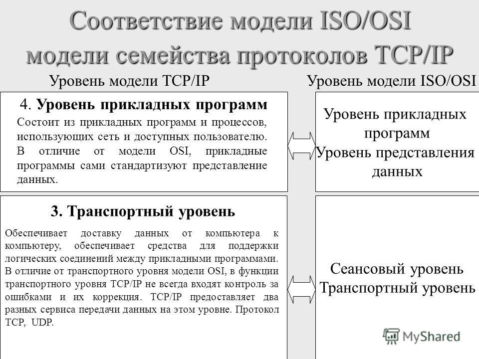 Соответствие модели ISO/OSI модели семейства протоколов TCP/IP Уровень модели TCP/IPУровень модели ISO/OSI 3. Транспортный уровень Сеансовый уровень Транспортный уровень Обеспечивает доставку данных от компьютера к компьютеру, обеспечивает средства д
