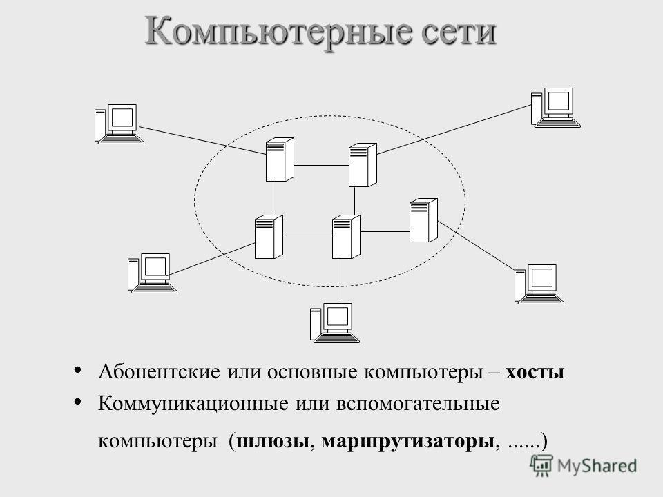 Абонентские или основные компьютеры – хосты Коммуникационные или вспомогательные компьютеры (шлюзы, маршрутизаторы,......) Компьютерные сети