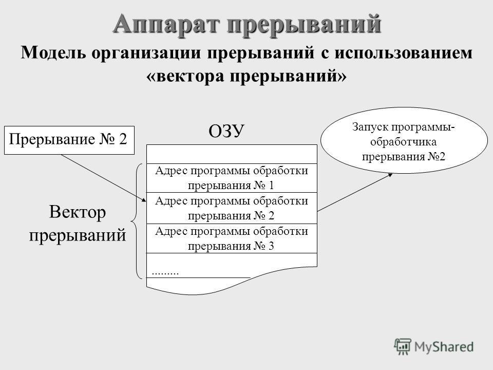 Аппарат прерываний Модель организации прерываний с использованием «вектора прерываний» Адрес программы обработки прерывания 1 Адрес программы обработки прерывания 2 Адрес программы обработки прерывания 3......... Вектор прерываний ОЗУ Прерывание 2 За