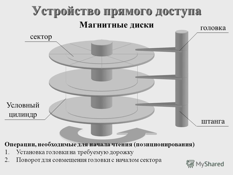 Устройство прямого доступа Магнитные диски штанга сектор Условный цилиндр головка Операции, необходимые для начала чтения (позиционирования) 1.Установка головки на требуемую дорожку 2.Поворот для совмещения головки с началом сектора
