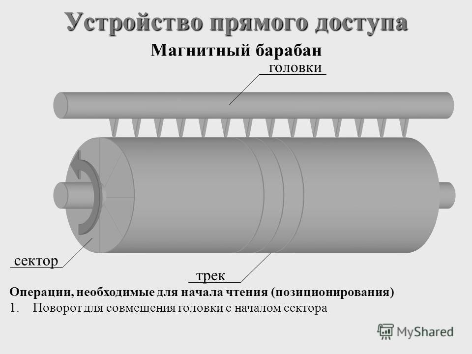 Устройство прямого доступа Магнитный барабан трек сектор головки Операции, необходимые для начала чтения (позиционирования) 1.Поворот для совмещения головки с началом сектора