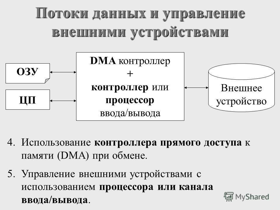 Потоки данных и управление внешними устройствами 4.Использование контроллера прямого доступа к памяти (DMA) при обмене. 5.Управление внешними устройствами с использованием процессора или канала ввода/вывода. ОЗУ Внешнее устройство ЦП DMA контроллер +