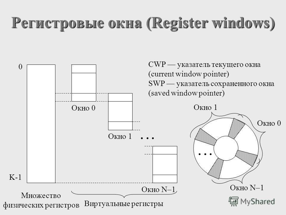 Регистровые окна (Register windows) Окно N–1 Окно 0 Окно 1 Виртуальные регистры CWP указатель текущего окна (current window pointer) SWP указатель сохраненного окна (saved window pointer) Окно 0 Множество физических регистров 0 K-1 Окно 1 Окно N–1...