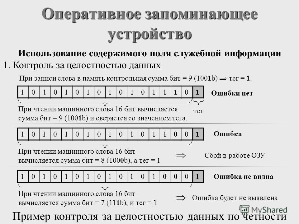 Оперативное запоминающее устройство Использование содержимого поля служебной информации 1. Контроль за целостностью данных 10101010101011101 При записи слова в память контрольная сумма бит = 9 (1001b) тег = 1. Ошибки нет При чтении машинного слова 16