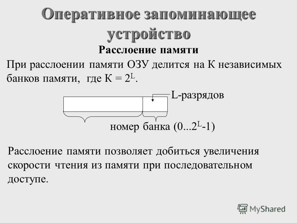 Оперативное запоминающее устройство При расслоении памяти ОЗУ делится на К независимых банков памяти, где К = 2 L. L-разрядов номер банка (0...2 L -1) Расслоение памяти Расслоение памяти позволяет добиться увеличения скорости чтения из памяти при пос