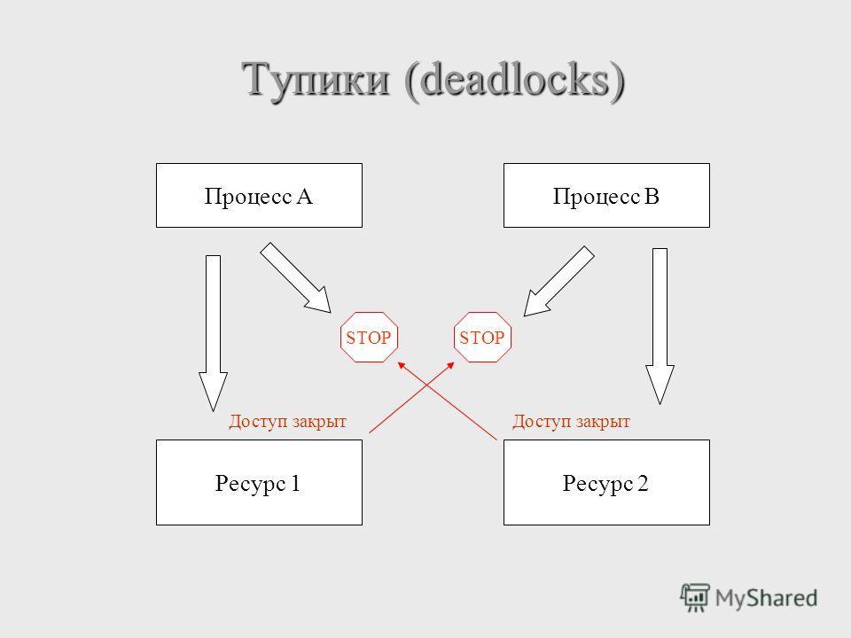 Тупики (deadlocks) Процесс A Процесс B Ресурс 1Ресурс 2 STOP Доступ закрыт