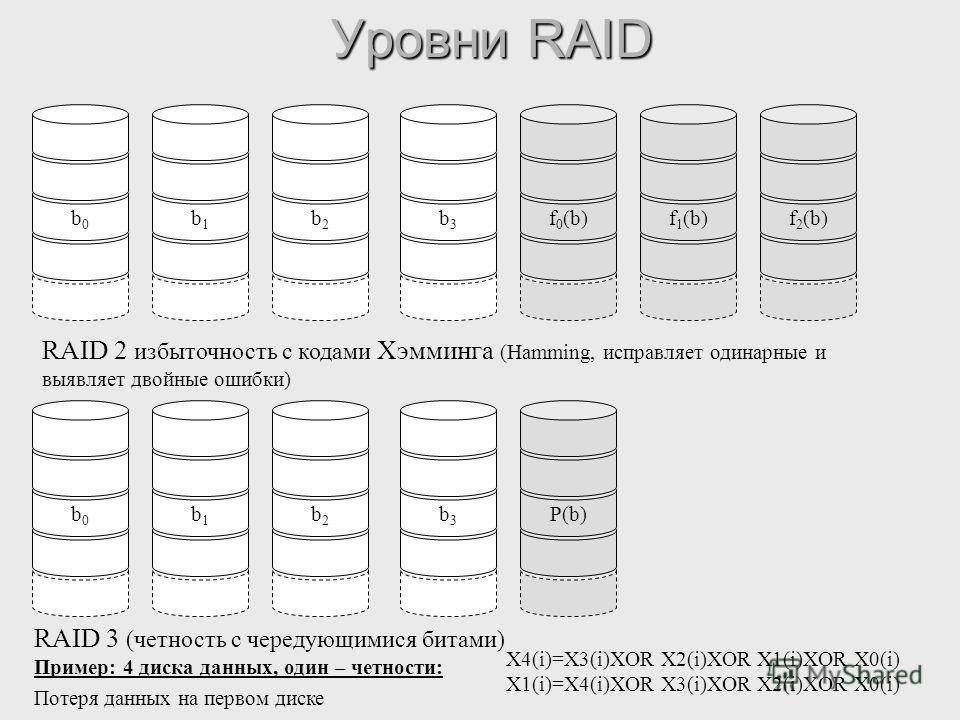 Уровни RAID RAID 2 избыточность с кодами Хэмминга (Hamming, исправляет одинарные и выявляет двойные ошибки) RAID 3 (четность с чередующимися битами) b0b0 b1b1 b2b2 b3b3 f 0 (b)f 1 (b)f 2 (b)b0b0 b1b1 b2b2 b3b3 P(b) X4(i)=X3(i)XOR X2(i)XOR X1(i)XOR X0