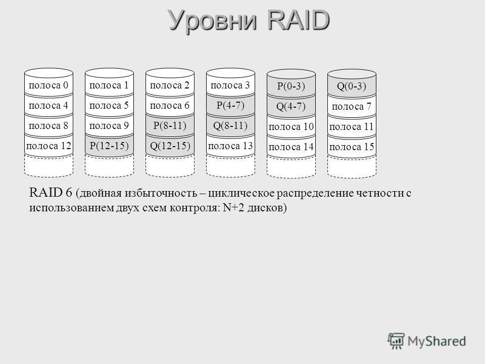 Уровни RAID полоса 12 полоса 8 полоса 4 полоса 0 P(12-15) полоса 9 полоса 5 полоса 1 Q(12-15) P(8-11) полоса 6 полоса 2 полоса 13 Q(8-11) P(4-7) полоса 3 RAID 6 (двойная избыточность – циклическое распределение четности с использованием двух схем кон