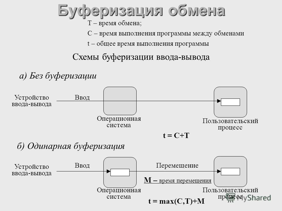 Буферизация обмена Схемы буферизации ввода-вывода а) Без буферизации б) Одинарная буферизация Операционная система Пользовательский процесс Устройство ввода-вывода Ввод Операционная система Пользовательский процесс Устройство ввода-вывода ВводПеремещ