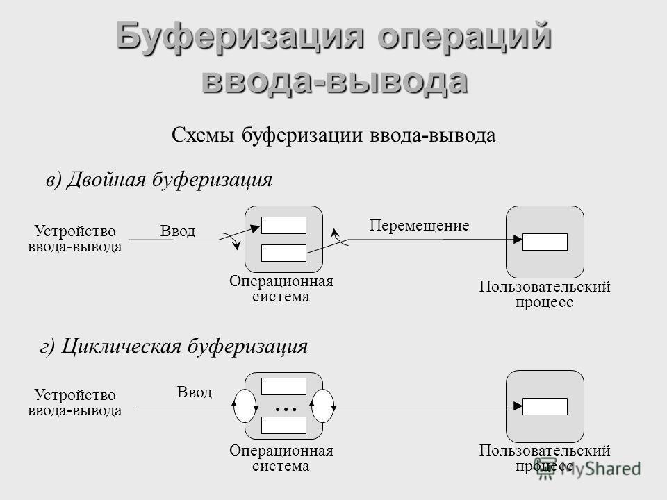 Буферизация операций ввода-вывода Схемы буферизации ввода-вывода в) Двойная буферизация г) Циклическая буферизация Операционная система Пользовательский процесс Устройство ввода-вывода Ввод Перемещение Операционная система Пользовательский процесс Ус