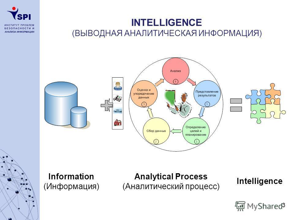 3 INTELLIGENCE (ВЫВОДНАЯ АНАЛИТИЧЕСКАЯ ИНФОРМАЦИЯ) Information (Информация) Analytical Process (Аналитический процесс) Intelligence