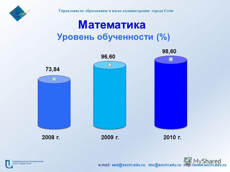 e-mail: sed@sochi.edu.ru, imc@sochi.edu.ru http://www.sochi.edu.ru Управление по образованию и науке администрации города Сочи Математика Уровень обученности (%) 2008 г.2009 г.2010 г. 73,84 96,60 98,60