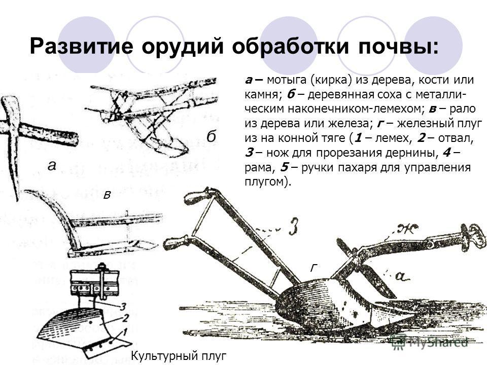 Развитие орудий обработки почвы: а – мотыга (кирка) из дерева, кости или камня; б – деревянная соха с металли- ческим наконечником-лемехом; в – рало из дерева или железа; г – железный плуг из на конной тяге (1 – лемех, 2 – отвал, 3 – нож для прорезан
