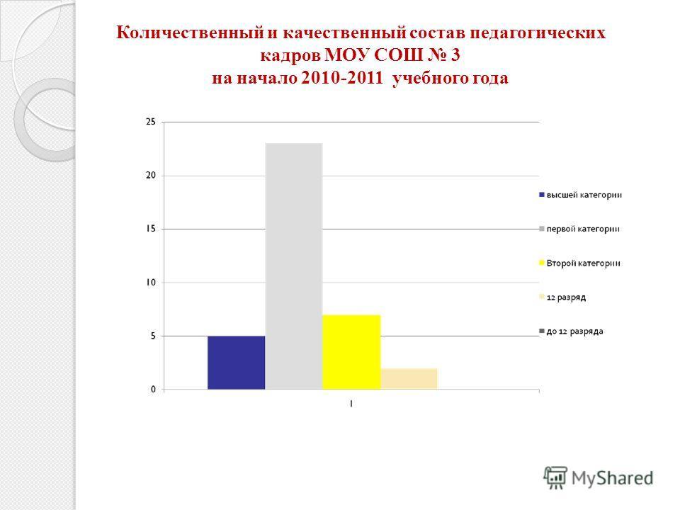 Количественный и качественный состав педагогических кадров МОУ СОШ 3 на начало 2010-2011 учебного года