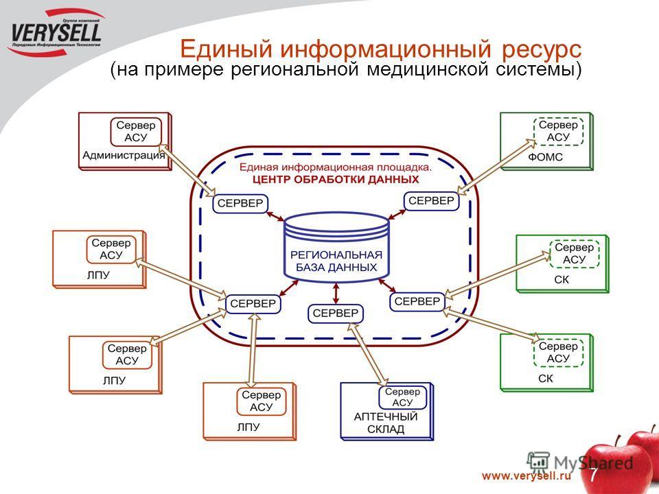 7 www.verysell.ru Единый информационный ресурс (на примере региональной медицинской системы)