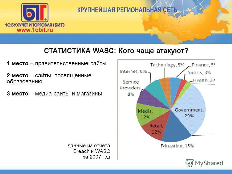 СТАТИСТИКА WASC: Кого чаще атакуют? 1 место – правительственные сайты 2 место – сайты, посвящённые образованию 3 место – медиа-сайты и магазины данные из отчёта Breach и WASC за 2007 год