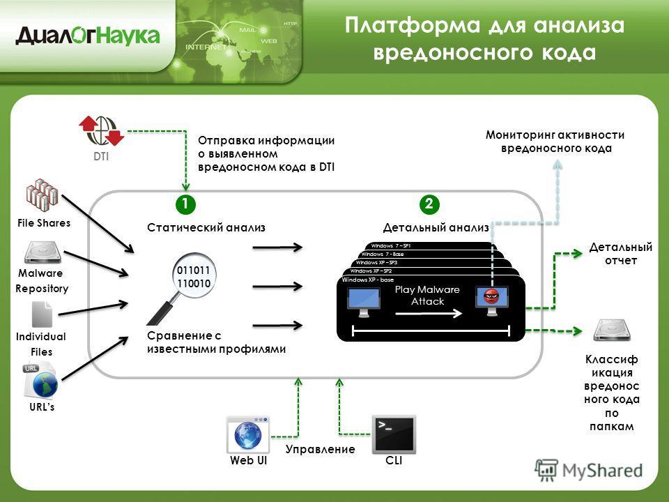 File Shares Individual Files Статический анализ 011011 110010 Сравнение с известными профилями Мониторинг активности вредоносного кода Детальный отчет Детальный анализ Play Malware Attack Отправка информации о выявленном вредоносном кода в DTI Malwar
