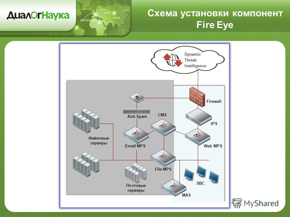 Anti-Spam Почтовые серверы Файловые серверы ЛВС IPS Web MPSEmail MPS File MPS CMS Dynamic Threat Intelligence MAS Firewall Схема установки компонент Fire Eye