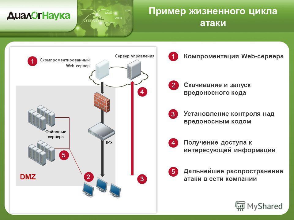 Компроментация Web-сервера 1 3 Установление контроля над вредоносным кодом 2 Скачивание и запуск вредоносного кода Скомпроментированный Web сервер 1 Сервер управления IPS 3 2 Дальнейшее распространение атаки в сети компании 4 Получение доступа к инте
