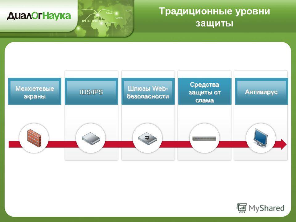 Традиционные уровни защиты Межсетевые экраны IDS/IPS Шлюзы Web- безопасности Средства защиты от спама Антивирус