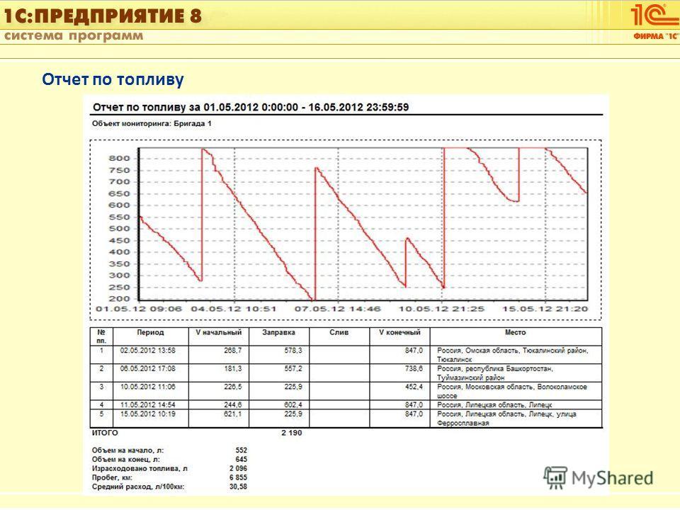 1С:Управление автотранспортом Слайд 21 из [60] Отчет по топливу