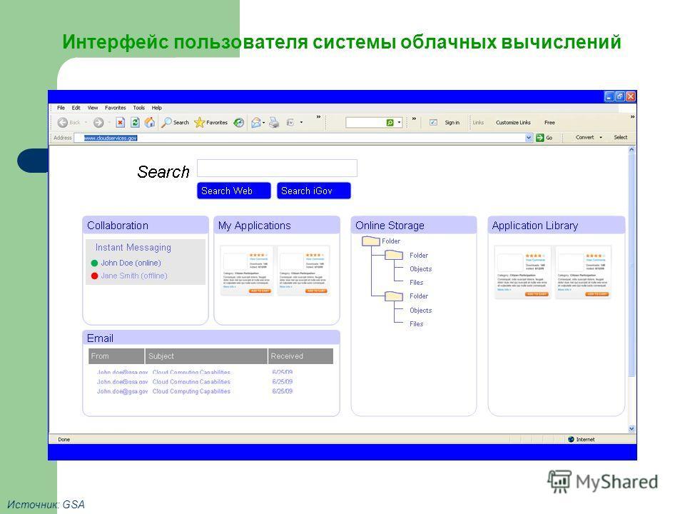 Интерфейс пользователя системы облачных вычислений Источник: GSA10