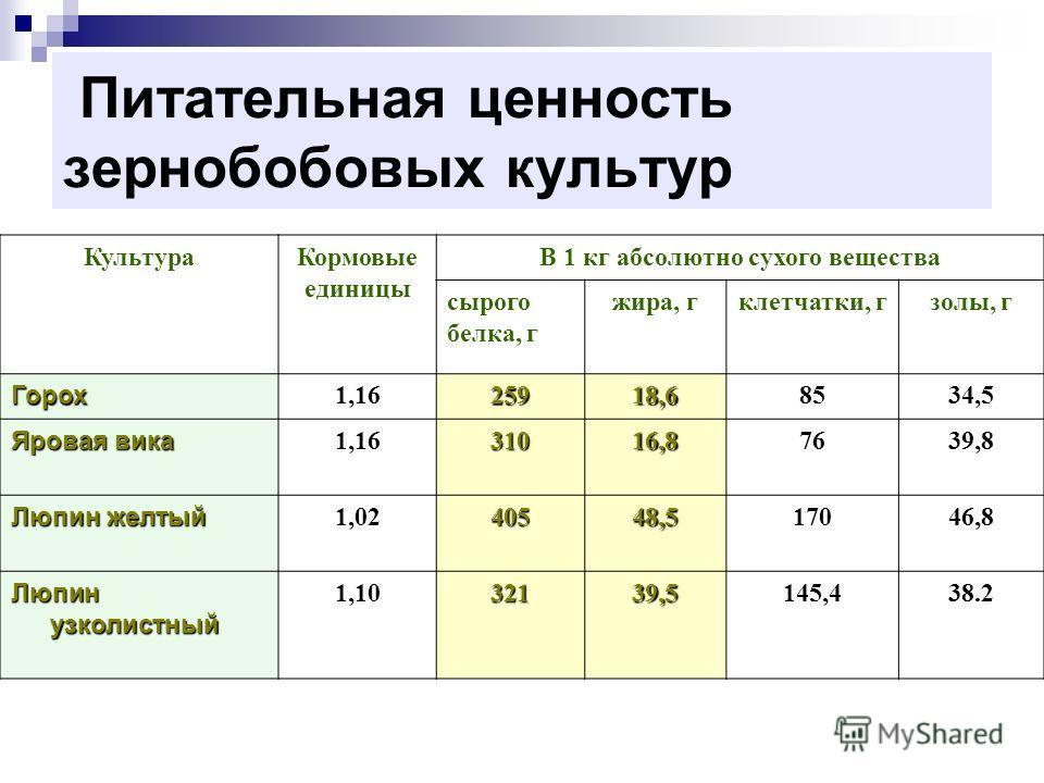 Питательная ценность зернобобовых культур КультураКормовые единицы В 1 кг абсолютно сухого вещества сырого белка, г жира, гклетчатки, гзолы, г Горох 1,1625918,68534,5 Яровая вика 1,1631016,87639,8 Люпин желтый 1,0240548,517046,8 Люпин узколистный 1,1