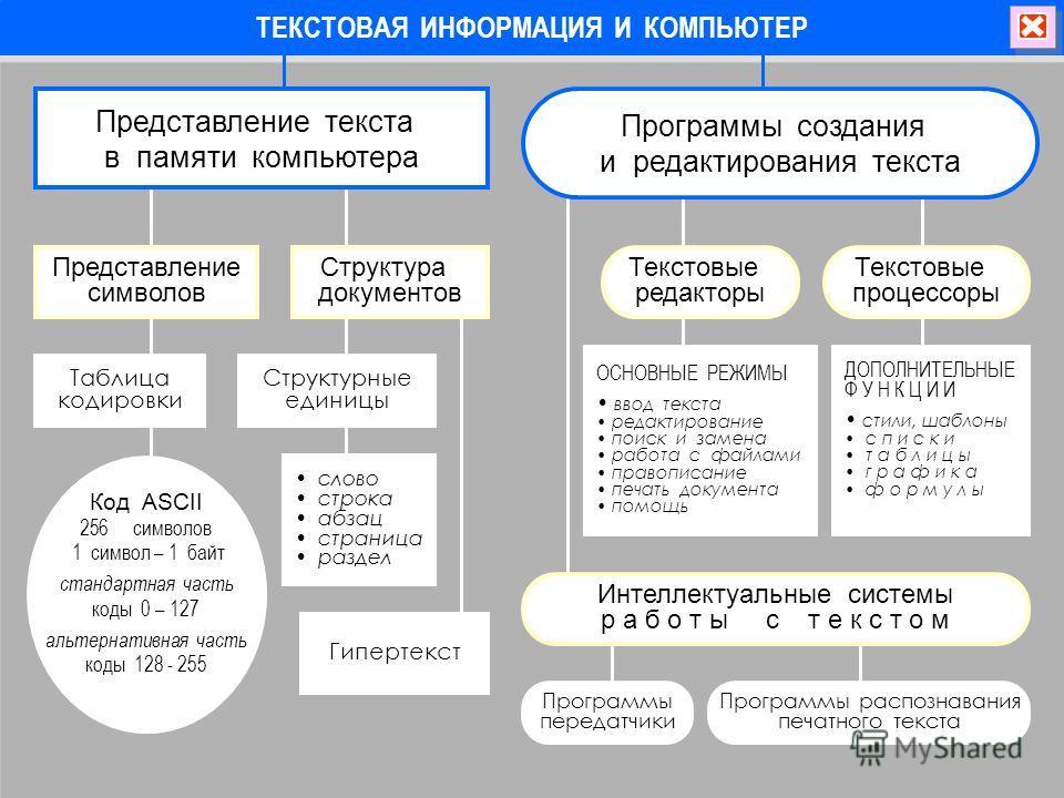 ТЕКСТОВАЯ ИНФОРМАЦИЯ И КОМПЬЮТЕР Представление символов Таблица кодировки Код ASCII 256символов 1 символ – 1 байт стандартная часть коды 0 – 127 альтернативная часть коды 128 - 255 Представление текста в памяти компьютера Структурные единицы Структур