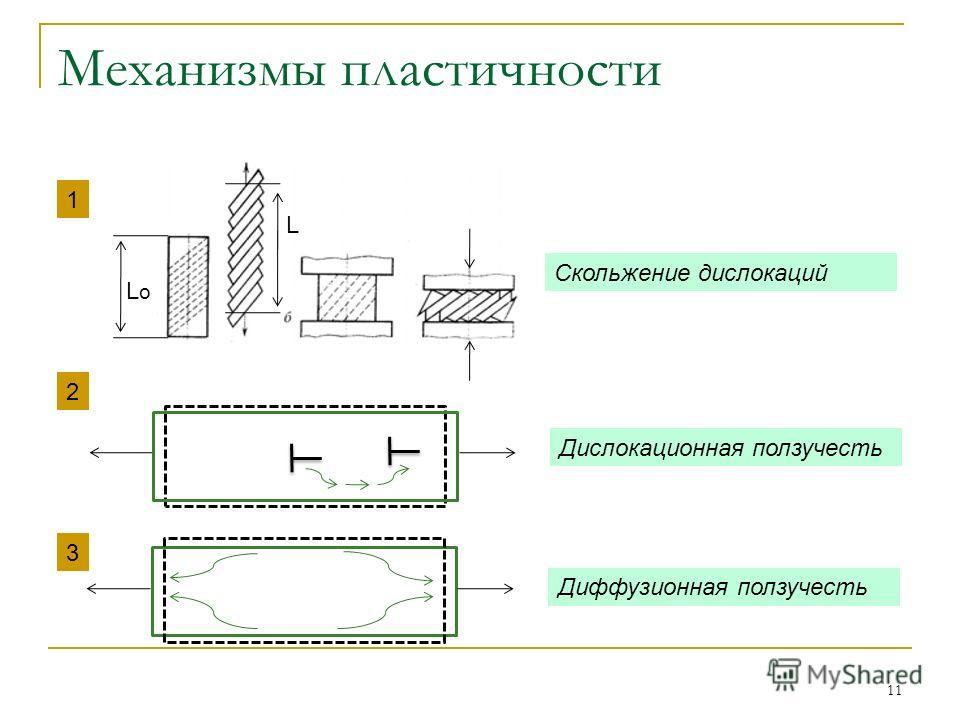 11 Механизмы пластичности LoLo L Скольжение дислокаций 1 2 3 Дислокационная ползучесть Диффузионная ползучесть