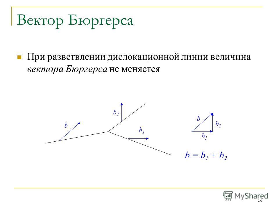 16 Вектор Бюргерса При разветвлении дислокационной линии величина вектора Бюргерса не меняется b b1b1 b2b2 b = b 1 + b 2 b b1b1 b2b2