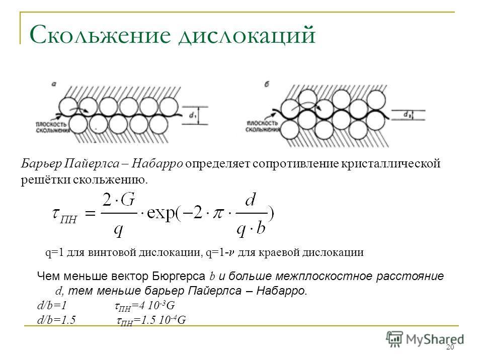20 Чем меньше вектор Бюргерса b и больше межплоскостное расстояние d, тем меньше барьер Пайерлса – Набарро. d/b=1 ПН =4 10 -3 G d/b=1.5 ПН =1.5 10 -4 G Барьер Пайерлса – Набарро определяет сопротивление кристаллической решётки скольжению. q=1 для вин