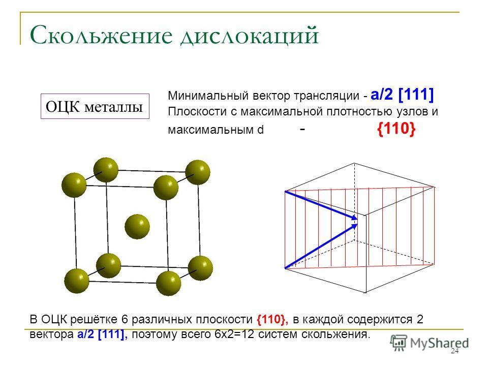 24 Скольжение дислокаций ОЦК металлы Минимальный вектор трансляции - а/2 [111] Плоскости с максимальной плотностью узлов и максимальным d - {110} В ОЦК решётке 6 различных плоскости {110}, в каждой содержится 2 вектора а/2 [111], поэтому всего 6х2=12
