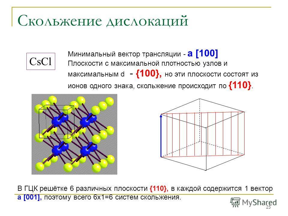 25 Скольжение дислокаций CsCl Минимальный вектор трансляции - а [100] Плоскости с максимальной плотностью узлов и максимальным d - {100}, но эти плоскости состоят из ионов одного знака, скольжение происходит по {110}. В ГЦК решётке 6 различных плоско