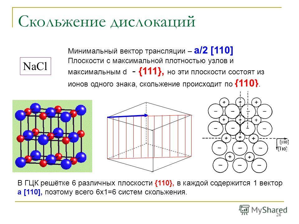 26 Скольжение дислокаций NaCl Минимальный вектор трансляции – а/2 [110] Плоскости с максимальной плотностью узлов и максимальным d - {111}, но эти плоскости состоят из ионов одного знака, скольжение происходит по {110}. В ГЦК решётке 6 различных плос